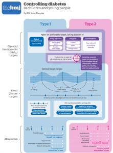 BMJ NICE diabetes infographic