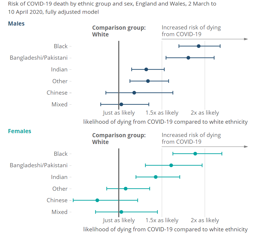 Plot of mortality rates by gender/race