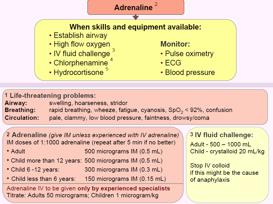 Anaphylaxis doses